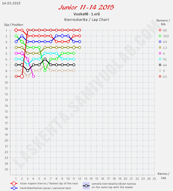 Junior 11-14-kierroskartta/Junior 11-14 lap chart