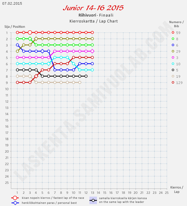 Junior 14-16-kierroskartta/Junior 14-16 lap chart